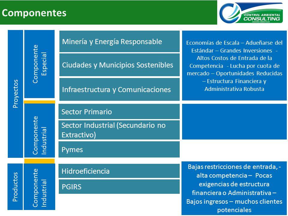 Componentes Pymes Sector Industrial (Secundario no Extractivo) Sector Primario Componente Industrial Minería y Energía Responsable Evolución Industria