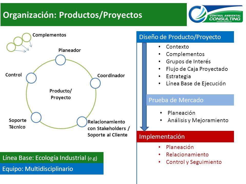 Producto/ Proyecto Organización: Productos/Proyectos Coordinador Planeador Relacionamiento con Stakeholders / Soporte al Cliente Soporte Técnico Control Diseño de Producto/Proyecto Implementación Línea Base: Ecología Industrial (e.g) Contexto Complementos Grupos de Interés Flujo de Caja Proyectado Estrategia Línea Base de Ejecución Planeación Relacionamiento Control y Seguimiento Prueba de Mercado Planeación Análisis y Mejoramiento Complementos Equipo: Multidisciplinario