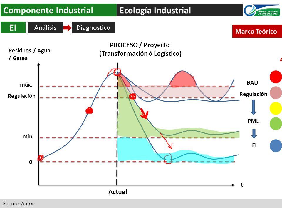 Ecología Industrial Componente Industrial Análisis EI Fuente: Autor Marco Teórico 0 máx.