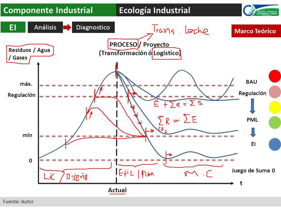 Ecología Industrial Componente Industrial Análisis EI Fuente: Autor Marco Teórico 0 máx. Regulación min t Residuos / Agua / Gases Regulación PML EI PR