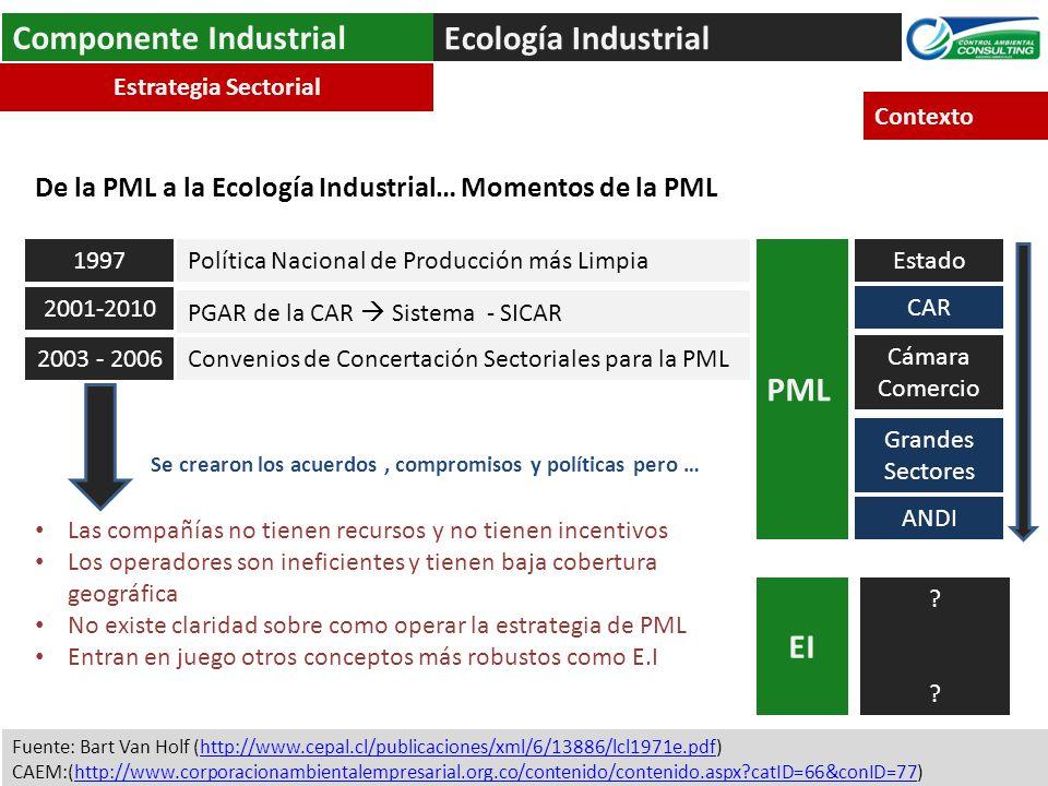 Ecología Industrial Componente Industrial Convenios de Concertación Sectoriales para la PML Política Nacional de Producción más Limpia1997 PGAR de la CAR Sistema - SICAR 2003 - 2006 2001-2010 Estado CAR Cámara Comercio ???.