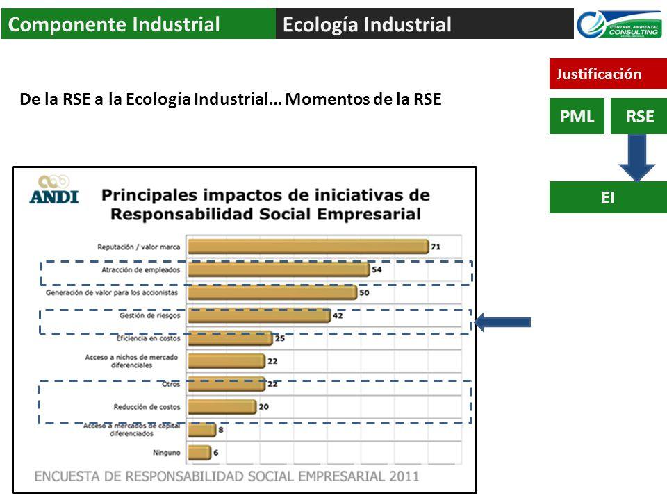 Ecología Industrial Componente Industrial PML EI RSE De la RSE a la Ecología Industrial… Momentos de la RSE Justificación