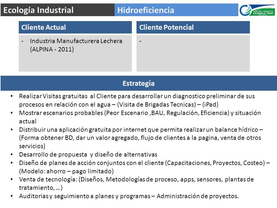 Hidroeficiencia Ecología Industrial Cliente Actual -Industria Manufacturera Lechera (ALPINA - 2011) Estrategia Realizar Visitas gratuitas al Cliente p