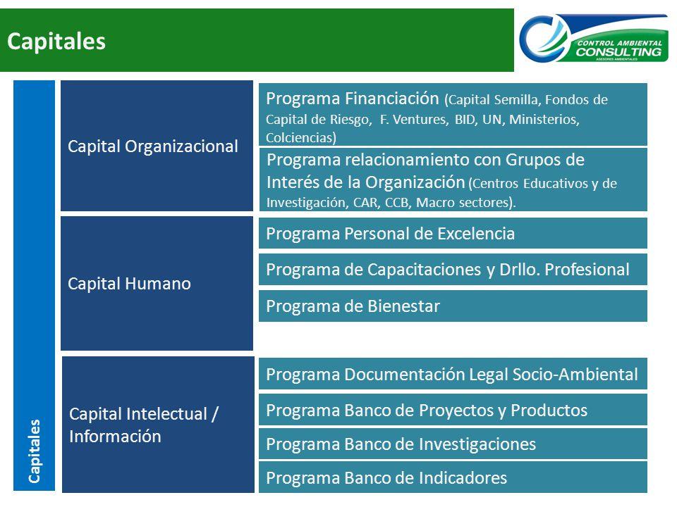 Capitales Capital Organizacional Capital Humano Capital Intelectual / Información Programa Documentación Legal Socio-Ambiental Programa Banco de Proyectos y Productos Programa Financiación (Capital Semilla, Fondos de Capital de Riesgo, F.