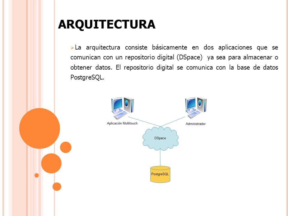 ARQUITECTURA La arquitectura consiste básicamente en dos aplicaciones que se comunican con un repositorio digital (DSpace) ya sea para almacenar o obtener datos.