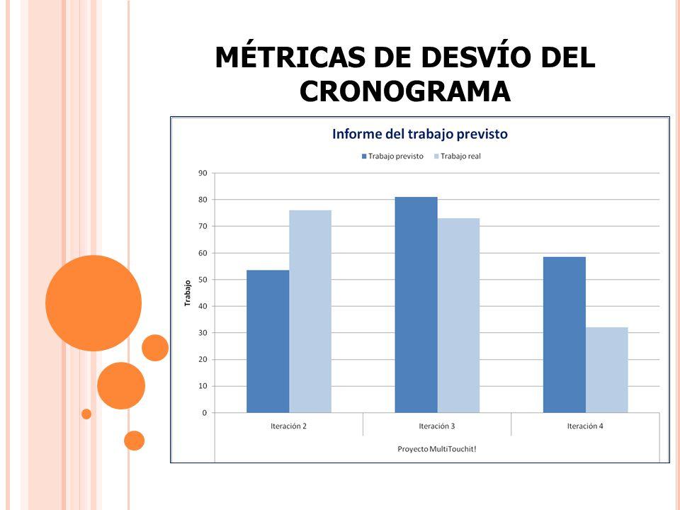 MÉTRICAS DE DESVÍO DEL CRONOGRAMA