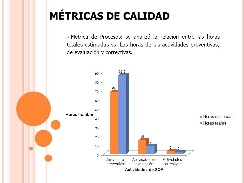 MÉTRICAS DE CALIDAD Métrica de Procesos: se analizó la relación entre las horas totales estimadas vs.