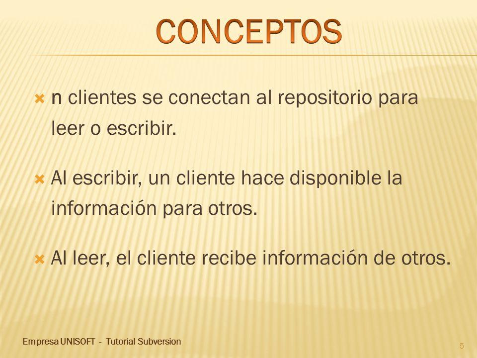 n clientes se conectan al repositorio para leer o escribir. Al escribir, un cliente hace disponible la información para otros. Al leer, el cliente rec