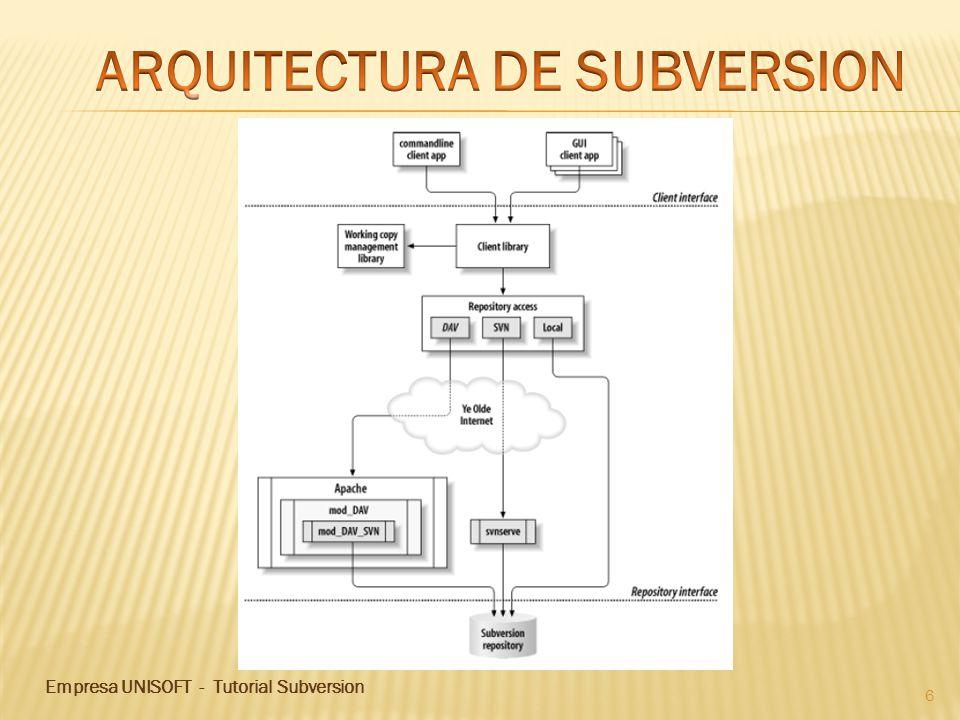 Empresa UNISOFT - Tutorial Subversion 17 Seleccionamos el repositorio creado y le damos a Finish.
