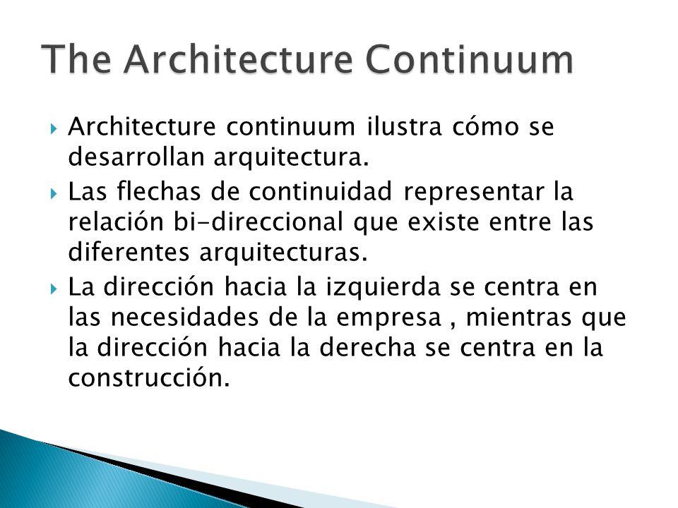 Architecture continuum ilustra cómo se desarrollan arquitectura. Las flechas de continuidad representar la relación bi-direccional que existe entre la