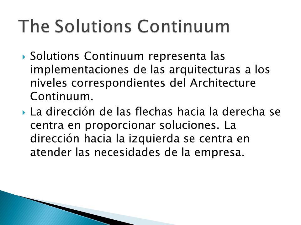 Solutions Continuum representa las implementaciones de las arquitecturas a los niveles correspondientes del Architecture Continuum. La dirección de la