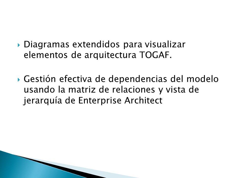 Diagramas extendidos para visualizar elementos de arquitectura TOGAF. Gestión efectiva de dependencias del modelo usando la matriz de relaciones y vis