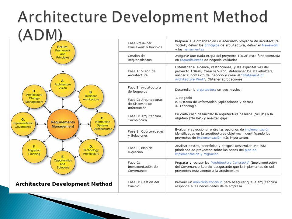 Es un repositorio virtual de todos los activos de arquitectura – modelos, patrones, principios, lineamientos, y todo lo que se pueda utilizar para desarrollar arquitecturas.