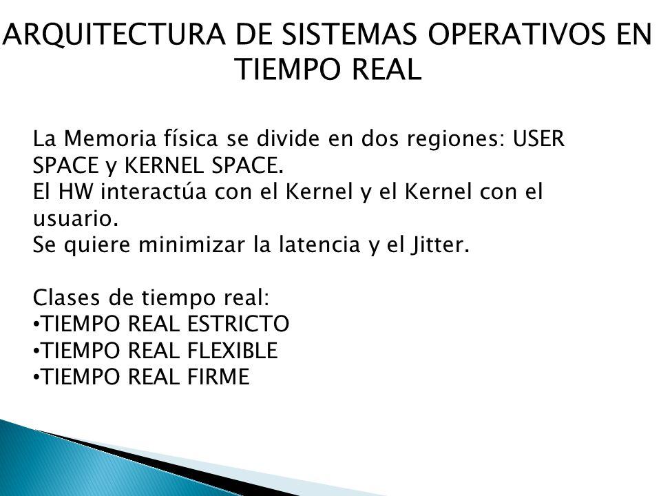 ARQUITECTURA DE SISTEMAS OPERATIVOS EN TIEMPO REAL La Memoria física se divide en dos regiones: USER SPACE y KERNEL SPACE. El HW interactúa con el Ker