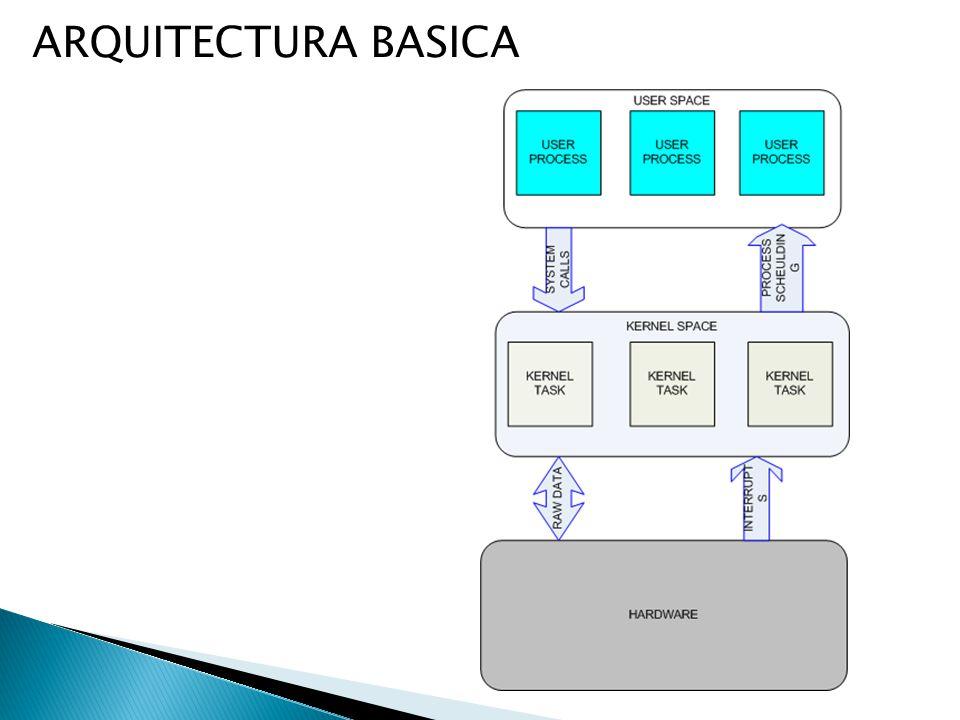 ARQUITECTURA BASICA