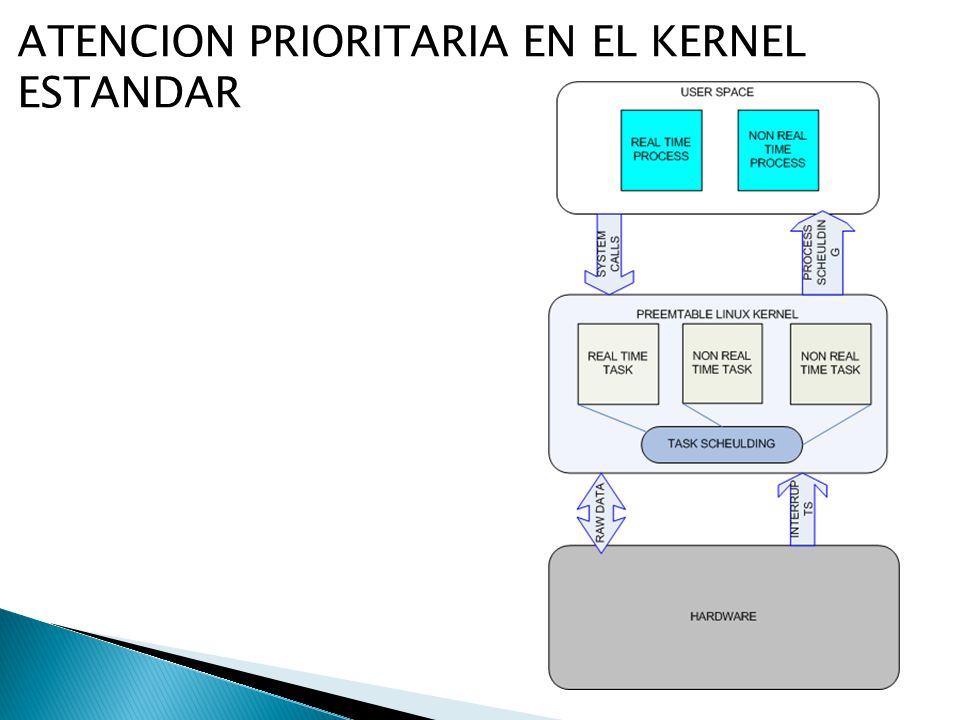 ATENCION PRIORITARIA EN EL KERNEL ESTANDAR