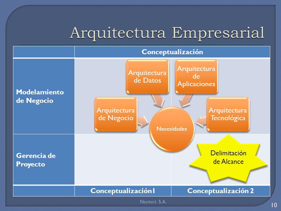 Conceptualización Modelamiento de Negocio Gerencia de Proyecto Conceptualización1Conceptualización 2 Necesidades Arquitectura de Negocio Arquitectura