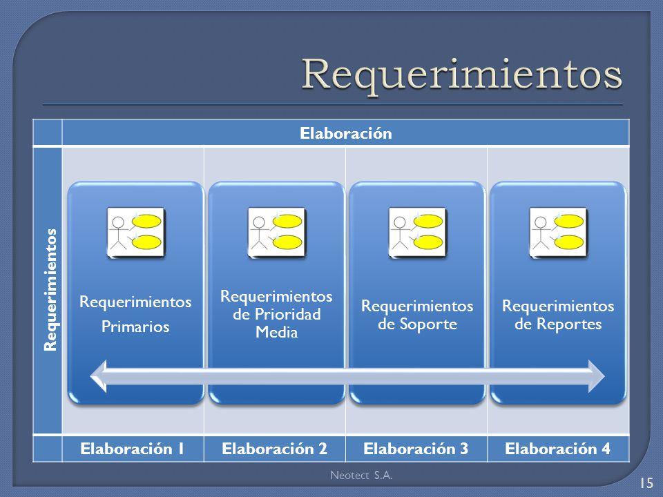 Elaboración Requerimientos Elaboración 1Elaboración 2Elaboración 3Elaboración 4 Neotect S.A. 15 Requerimientos Primarios Requerimientos de Prioridad M