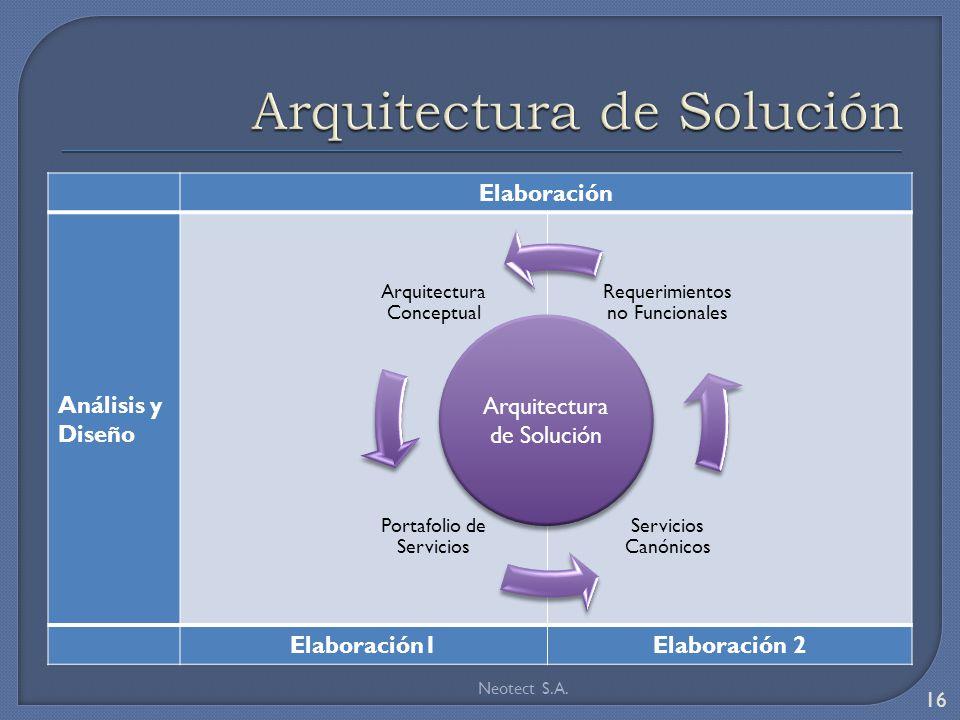 Elaboración Análisis y Diseño Elaboración1Elaboración 2 Neotect S.A. 16 Arquitectura Conceptual Portafolio de Servicios Servicios Canónicos Requerimie