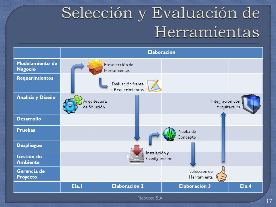 Elaboración Modelamiento de Negocio Requerimientos Análisis y Diseño Desarrollo Pruebas Despliegue Gestión de Ambiente Gerencia de Proyecto Ela.1Elabo