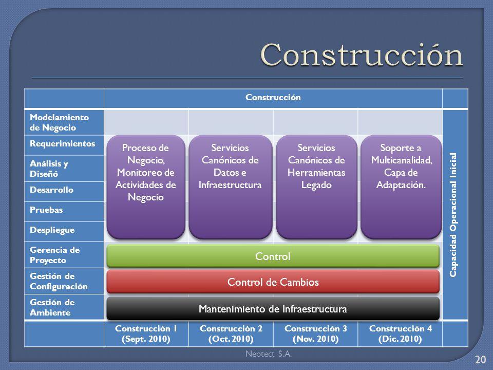 Construcción Modelamiento de Negocio Capacidad Operacional Inicial Requerimientos Análisis y Diseñó Desarrollo Pruebas Despliegue Gerencia de Proyecto