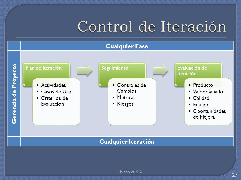Cualquier Fase Gerencia de Proyecto Cualquier Iteración Neotect S.A. 27 Plan de Iteración Actividades Casos de Uso Criterios de Evaluación Seguimiento