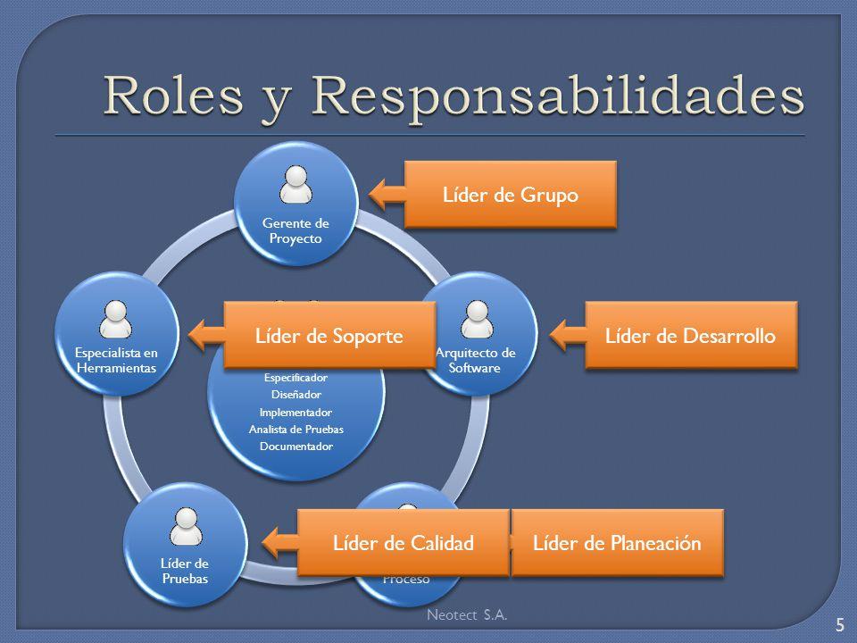 Analista de Procesos Especificador Diseñador Implementador Analista de Pruebas Documentador Gerente de Proyecto Arquitecto de Software Líder de Proces