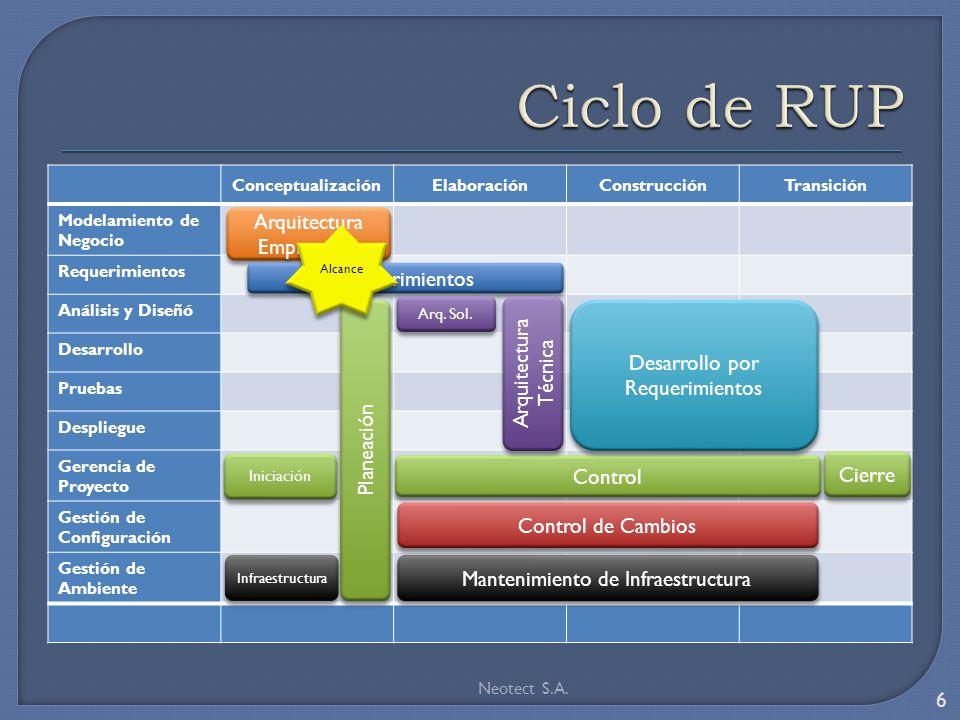 ConceptualizaciónElaboraciónConstrucciónTransición Modelamiento de Negocio Requerimientos Análisis y Diseñó Desarrollo Pruebas Despliegue Gerencia de