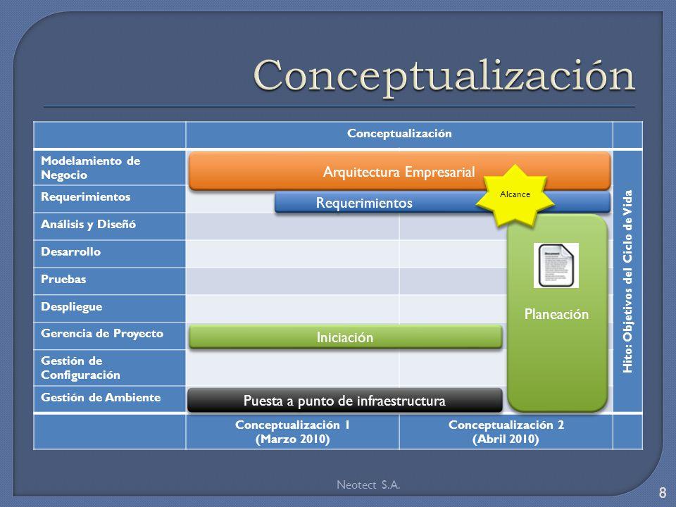 Conceptualización Modelamiento de Negocio Hito: Objetivos del Ciclo de Vida Requerimientos Análisis y Diseñó Desarrollo Pruebas Despliegue Gerencia de