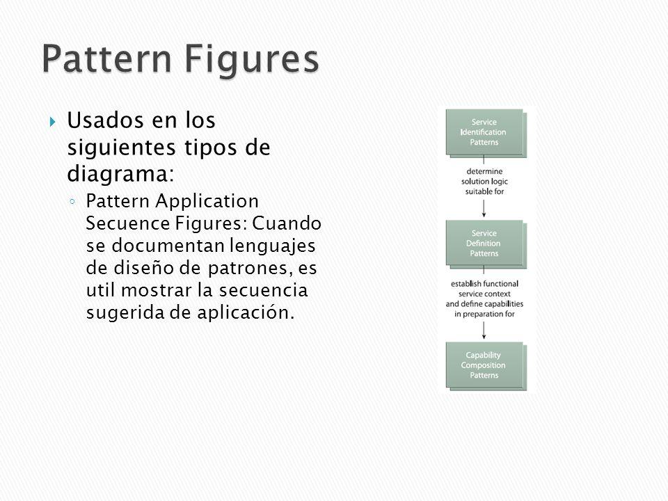Usados en los siguientes tipos de diagrama: Pattern Application Secuence Figures: Cuando se documentan lenguajes de diseño de patrones, es util mostrar la secuencia sugerida de aplicación.