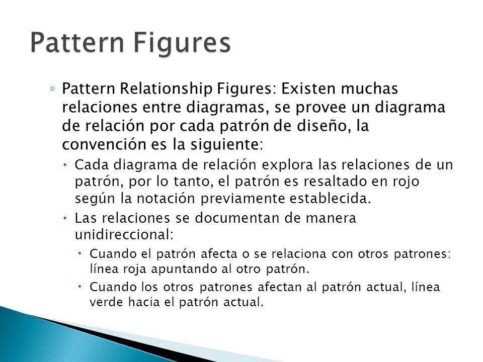 Pattern Relationship Figures: Existen muchas relaciones entre diagramas, se provee un diagrama de relación por cada patrón de diseño, la convención es la siguiente: Cada diagrama de relación explora las relaciones de un patrón, por lo tanto, el patrón es resaltado en rojo según la notación previamente establecida.