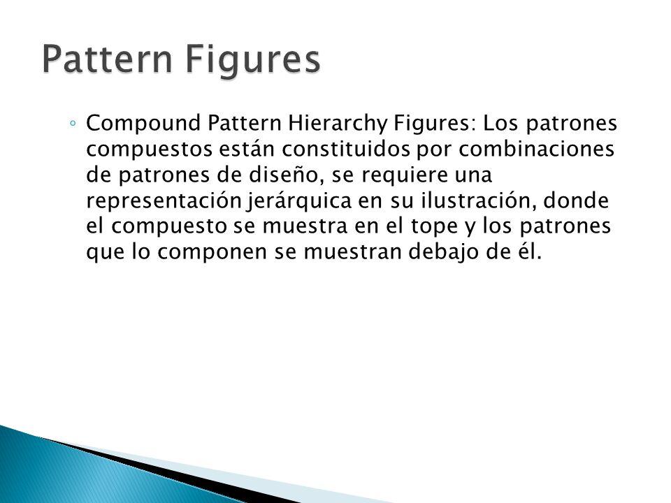 Compound Pattern Hierarchy Figures: Los patrones compuestos están constituidos por combinaciones de patrones de diseño, se requiere una representación jerárquica en su ilustración, donde el compuesto se muestra en el tope y los patrones que lo componen se muestran debajo de él.