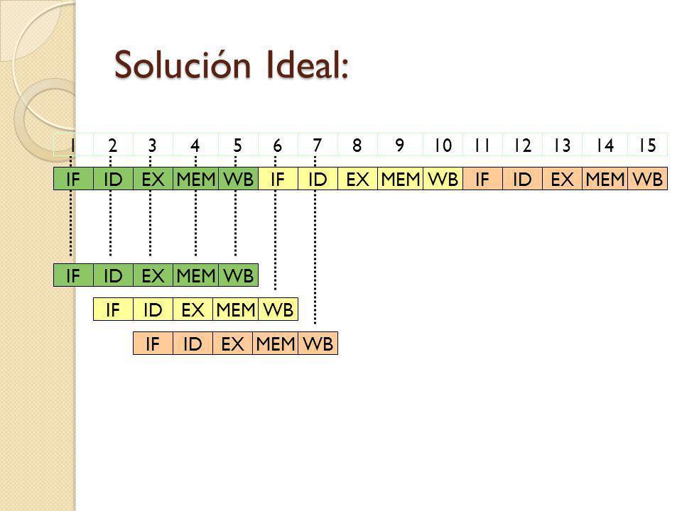 Solución Ideal: IFIDEXMEMWBIFIDEXMEMWBIFIDEXMEMWB123456789101112131415IFIDEXMEMWBIFIDEXMEMWBIFIDEXMEMWB