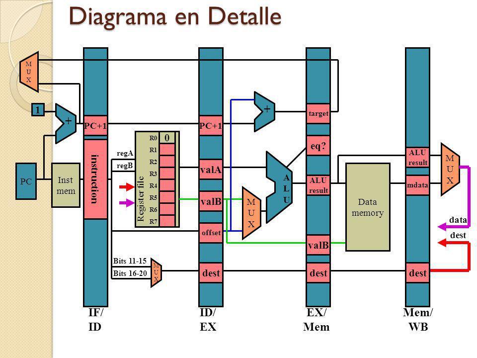 Diagrama en Detalle PC Inst mem Register file MUXMUX ALUALU MUXMUX 1 Data memory ++ MUXMUX IF/ ID ID/ EX EX/ Mem Mem/ WB MUXMUX Bits 11-15 Bits 16-20