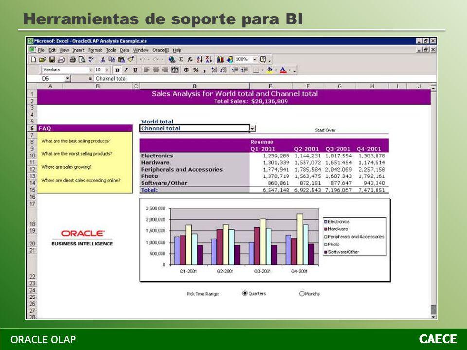 ORACLE OLAP CAECE Herramientas de soporte para BI