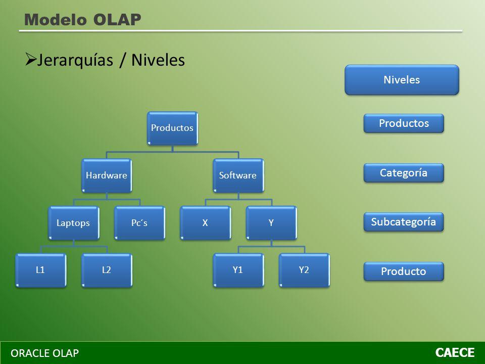 Modelo OLAP ORACLE OLAP CAECE ProductosHardwareLaptopsL1L2Pc´sSoftwareXYY1Y2 Productos Categoría Subcategoría Producto Niveles Jerarquías / Niveles