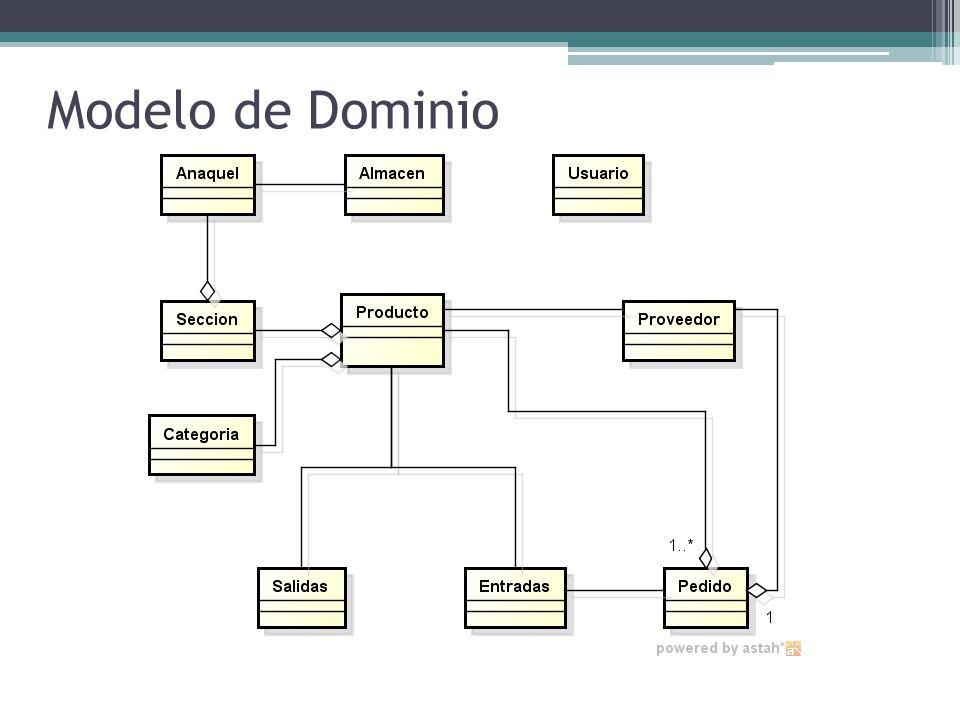 Modelo de Dominio