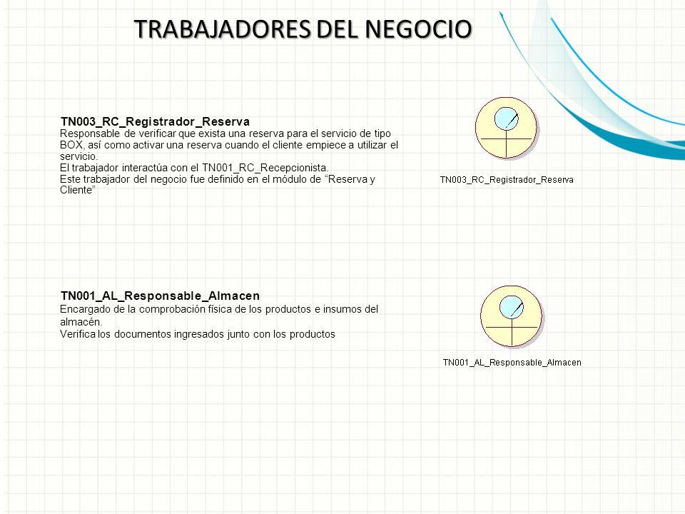 TRABAJADORES DEL NEGOCIO TN003_RC_Registrador_Reserva Responsable de verificar que exista una reserva para el servicio de tipo BOX, así como activar una reserva cuando el cliente empiece a utilizar el servicio.