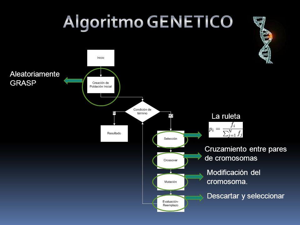 Aleatoriamente GRASP Cruzamiento entre pares de cromosomas Modificación del cromosoma.