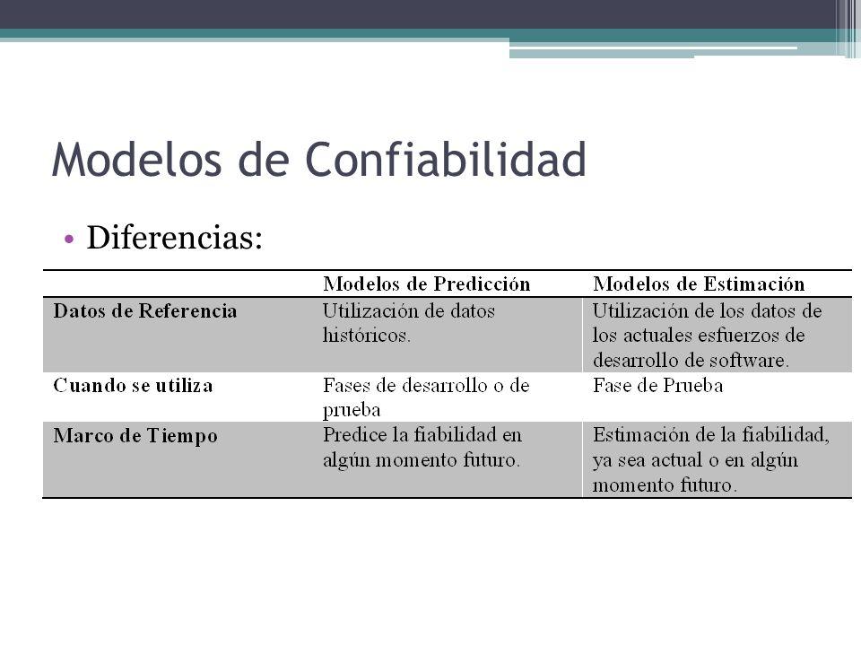 Modelos de Confiabilidad Diferencias: