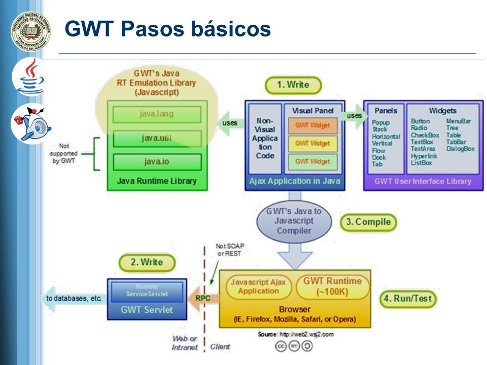 GWT Pasos básicos