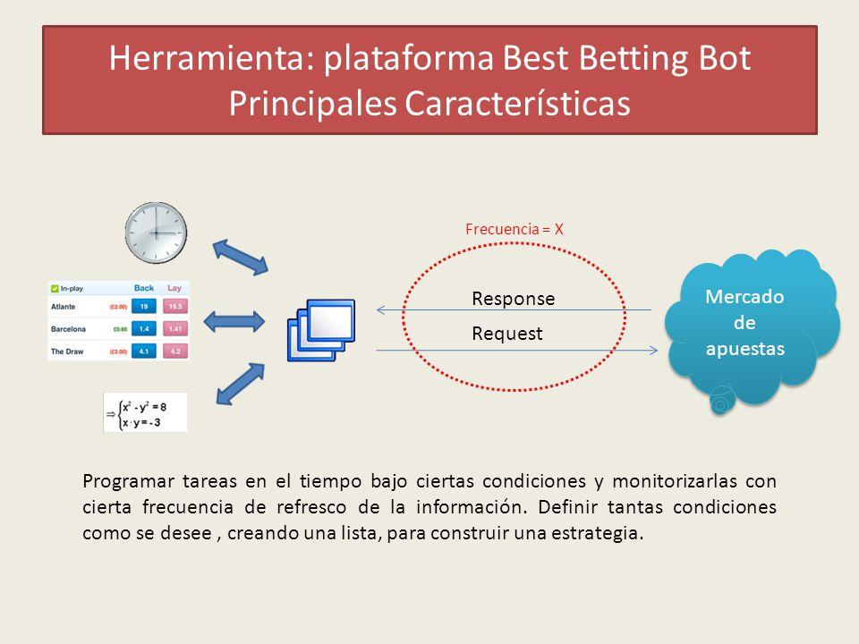 Herramienta: plataforma Best Betting Bot Principales Características Programar tareas en el tiempo bajo ciertas condiciones y monitorizarlas con cierta frecuencia de refresco de la información.