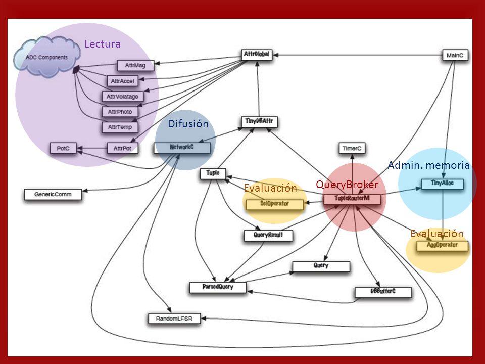 Admin. memoria QueryBroker Evaluación Lectura Difusión