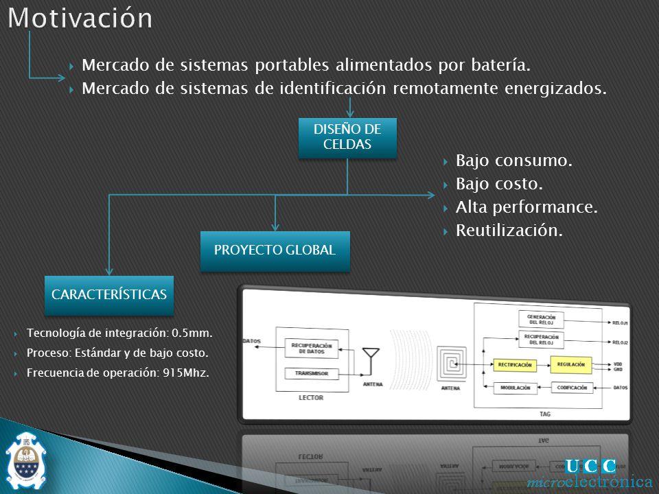 Rectificadores Referencias Circuito completo Conclusión Preguntas Motivacion y objetivos Motivación Objetivos RFID