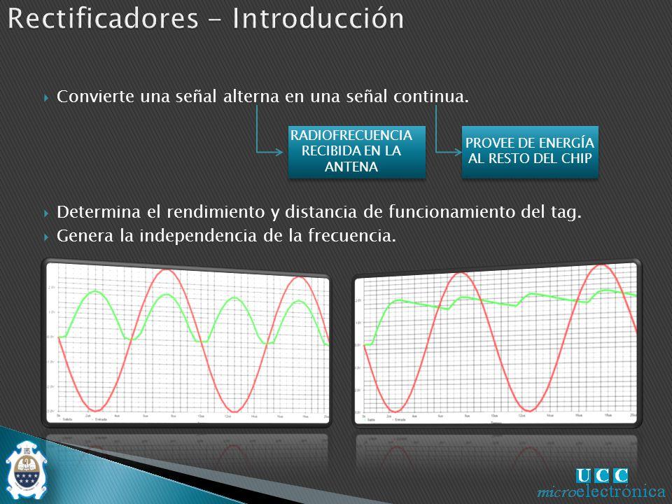 Evaluación de desempeño Tensión de salida igual a la tensión de entrada menos 2 caídas de tensión en los diodos.