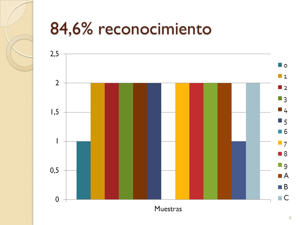 84,6% reconocimiento 9