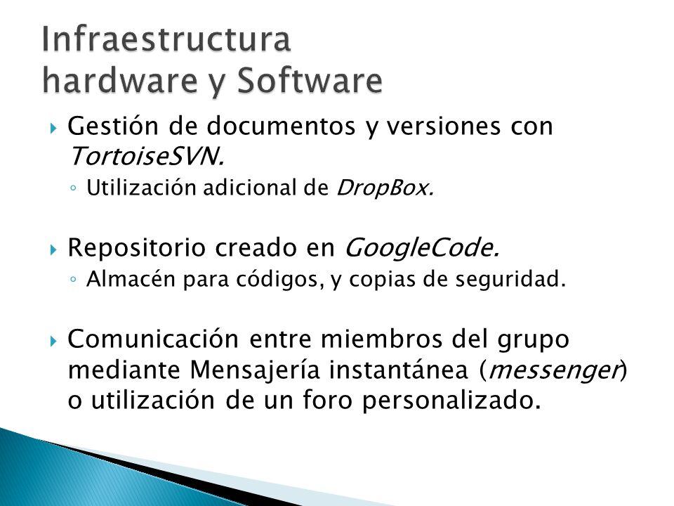 Gestión de documentos y versiones con TortoiseSVN. Utilización adicional de DropBox. Repositorio creado en GoogleCode. Almacén para códigos, y copias