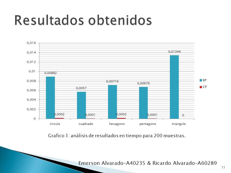 Grafico 1: análisis de resultados en tiempo para 200 muestras. 11 Emerson Alvarado–A40235 & Ricardo Alvarado–A60289