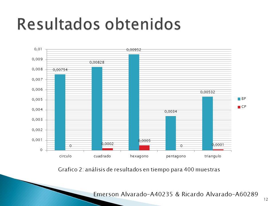 Grafico 2: análisis de resultados en tiempo para 400 muestras 12 Emerson Alvarado–A40235 & Ricardo Alvarado–A60289