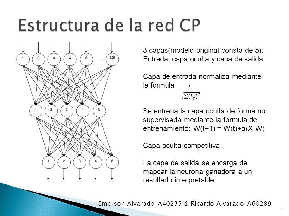 9 Emerson Alvarado–A40235 & Ricardo Alvarado–A60289 3 capas(modelo original consta de 5): Entrada, capa oculta y capa de salida Capa de entrada normaliza mediante la formula Se entrena la capa oculta de forma no supervisada mediante la formula de entrenamiento: W(t+1) = W(t)+α(X-W) Capa oculta competitiva La capa de salida se encarga de mapear la neurona ganadora a un resultado interpretable